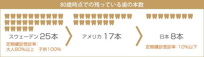 80歳時点での残っている歯の本数